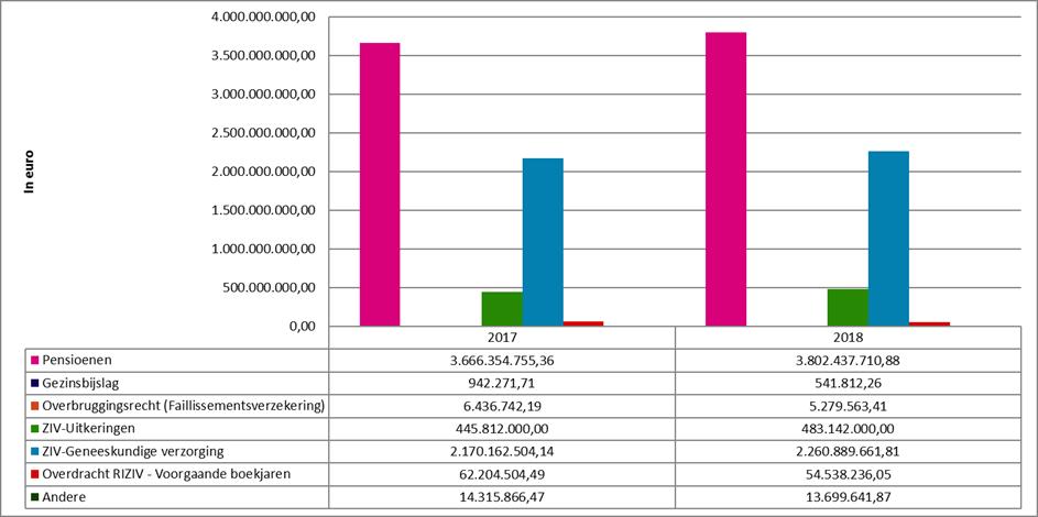Grafiek De te financieren behoeften en de afrekeningen van het RIZIV