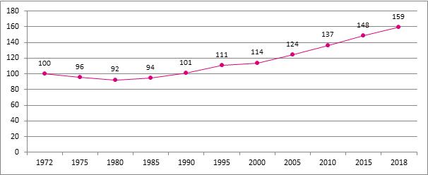 Graphique 1. Evolution du nombre de travailleurs indépendants assujettis, Belgique, 1972 - 2018, 1972 = 100