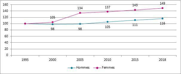 Graphique 10. Evolution du nombre d'assujettis à titre principal selon le sexe, Belgique, 1995 – 2018, 1995= 100