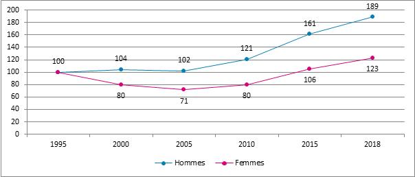 Graphique 11. Evolution du nombre d'assujettis actifs après la pension selon le sexe, Belgique, 1995 – 2018, 1995= 100