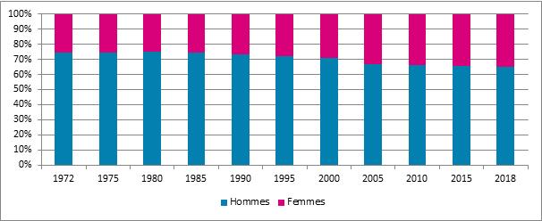 Graphique 12. Evolution de la proportion d'assujettis et d'assujetties, Belgique, 1972 – 2018