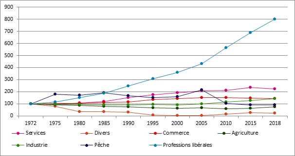 Graphique 13. Evolution du nombre d'assujettis selon le secteur, Belgique, 1972 – 2018, 1972 = 100