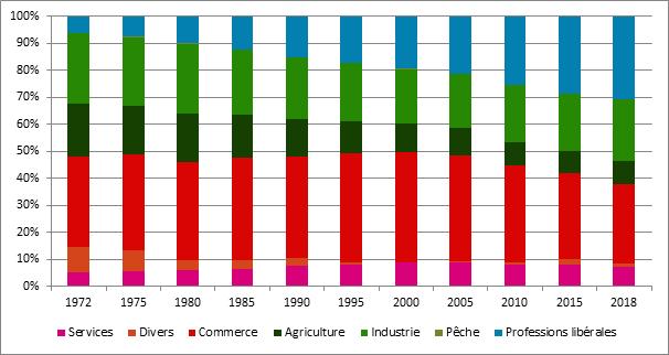 Graphique 14. Evolution de la proportion d'assujettis selon le secteur, Belgique, 1972 – 2018