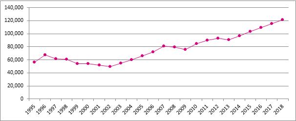 Graphique 15. Évolution du nombre de starters, Belgique, 1995 – 2018