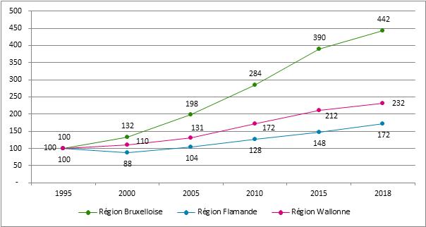 Graphique 16. Évolution du nombre de starters selon la région, 1995 – 2018; 1995 = 100 (* Lieu de résidence de l'indépendant)