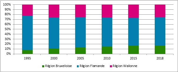 Graphique 17. Évolution des différentes régions dans le nombre d'indépendants débutants, 1995 – 2018