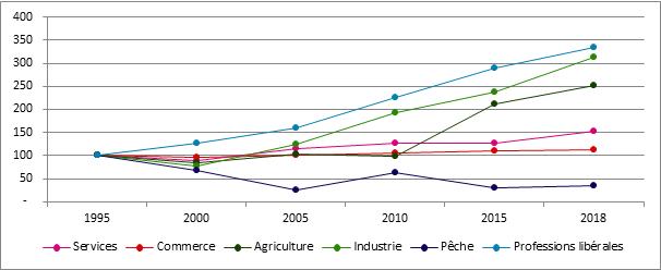 Graphique 18. Évolution du nombre de starters selon le secteur 1995 – 2018; 1995 = 100