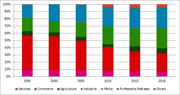 Graphique 19. Évolution des secteurs, 1995 - 2018