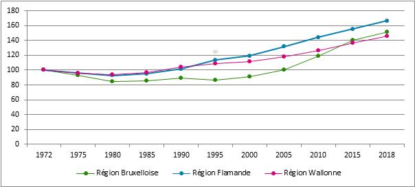 Graphique 2. Évolution du nombre d'indépendants assujettis par région*, 1972- 2018, 1972 = 100 (* : Lieu de résidence de l'indépendant)