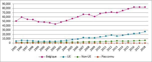 Graphique 21. Evolution du nombre d'assujettis selon la nationalité, Belgique, 1995 – 2018