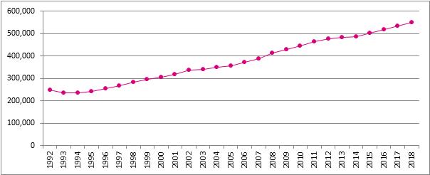 Graphique 23. Evolution du nombre de sociétés assujetties, Belgique, 1992 - 2018