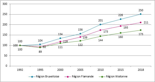 Graphique 24. Evolution du nombre de sociétés assujetties selon la région, Belgique, 1992 – 2018, 1992 = 100