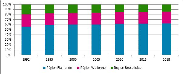 Graphique 25. Evolution de la proportion de sociétés assujetties selon la région*, Belgique, 1992 – 2018 (* : Lieu du siège enregistré ou d'exploitation)