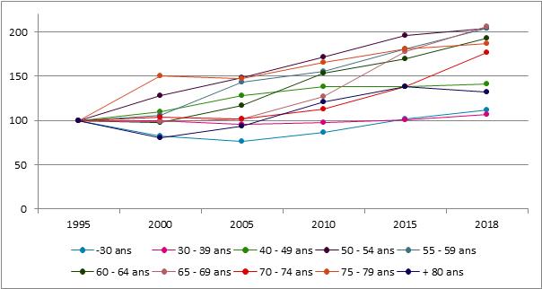 Graphique 26. Évolution du nombre d'indépendants selon l'âge, 1995 – 2018, 1995 = 100