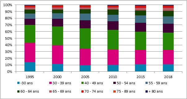 Graphique 27. Évolution des différentes catégories d'âge dans la population de pensionnés, 1995 – 2017 (situation au 1er janvier)