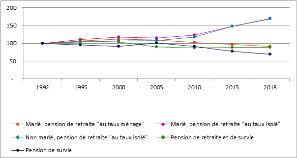 Graphique 28. Répartition du nombre de pensionnés selon la nature de la pension, Belgique, 1992 – 2018 (situation au 1er janvier)