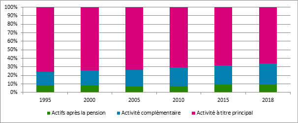 Graphique 4. Évolution de la proportion des différentes catégories dans la population totale des indépendants assujettis, Belgique, 1995 – 2018