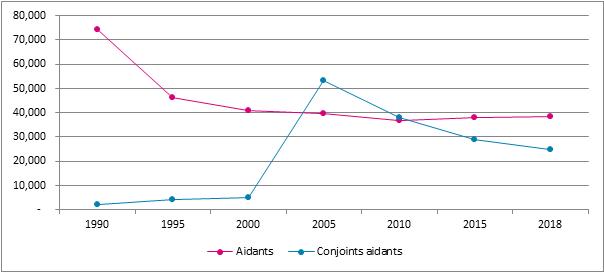 Graphique 6. Évolution du nombre d'aidants et de conjoints aidants, Belgique, 1990-2018