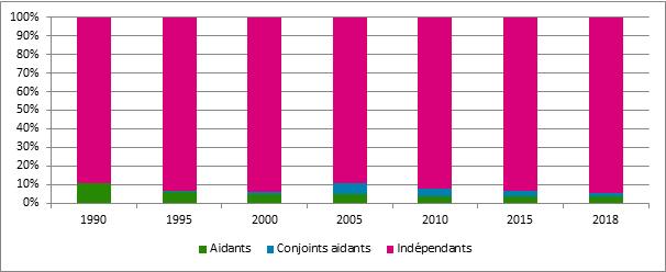 Graphique 7. Évolution de la part des conjoints aidants et autres aidants dans la population des travailleurs indépendants à titre principal, Belgique, 1990 - 2018