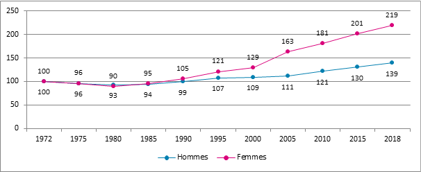 Graphique 8. Evolution du nombre d'assujettis selon le sexe, Belgique, 1972 – 2018, 1972 = 100