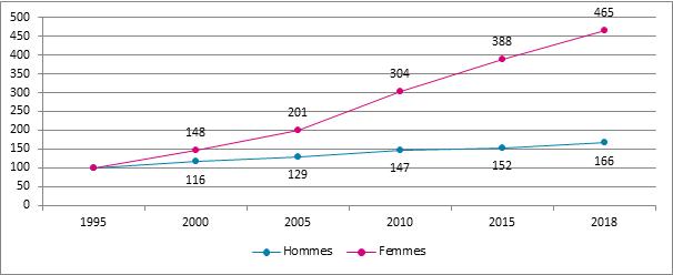 Graphique 9. Evolution du nombre d'assujettis à titre complémentaire selon le sexe, Belgique, 1995 – 2018, 1995= 100