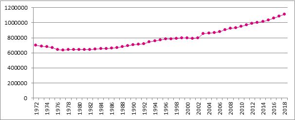 Graphique B1. Evolution du nombre de travailleurs indépendants assujettis, Belgique, 1972 - 2018