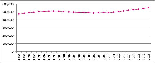 Graphique B11. Evolution du nombre de travailleurs indépendants pensionnés, 1992 – 2018 (situation au 1er janvier)