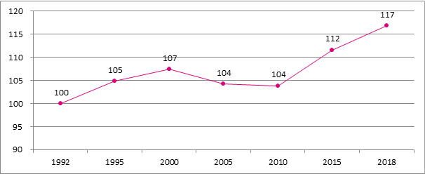 Graphique B12. Evolution du nombre de travailleurs indépendants pensionnés, 1992 - 2018