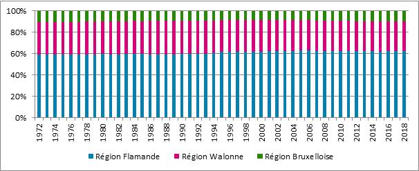 Graphique B2. Proportion des différentes régions dans la population totale des assujettis, 1972 - 2018