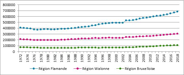 Graphique B3. Évolution du nombre d'indépendants assujettis selon la région*, 1972- 2018 (* lieu de résidence)