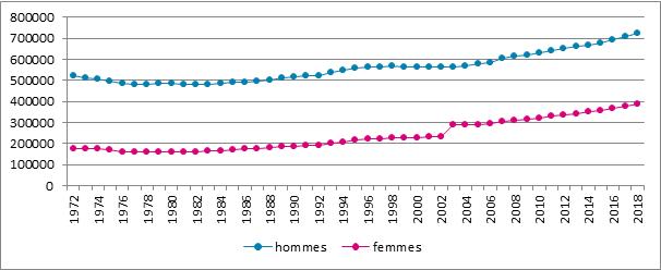 Graphique B5. Evolution du nombre d'assujettis selon le sexe, Belgique, 1972 – 2018