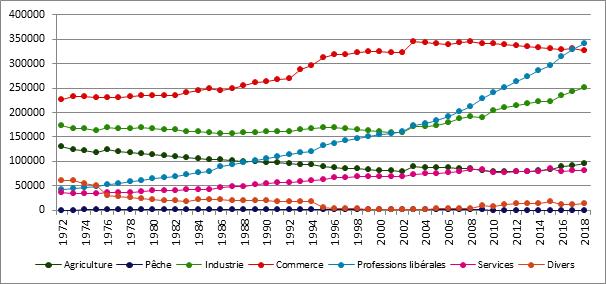 Graphique B6. Evolution du nombre d'assujettis selon le secteur, Belgique, 1972 – 2018
