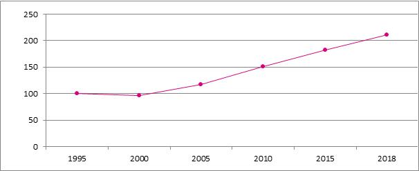 Graphique B7. Évolution du nombre de starters, Belgique, 1995 – 2018, 1995 = 100