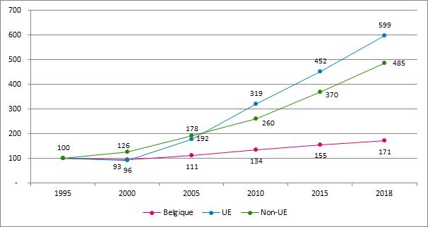 Graphique 22. Évolution du nombre de starters selon la nationalité, 1995 – 2018, 1995 = 100