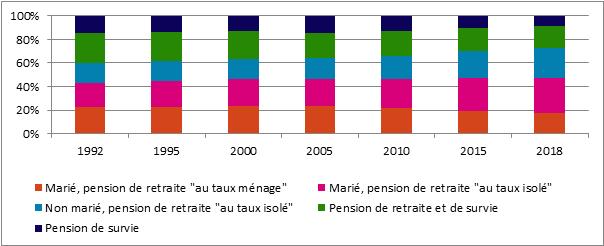 Graphique 29. Répartition du nombre de pensionnés selon la nature de la pension, Belgique, 1992-2018 (situation au 1er janvier)