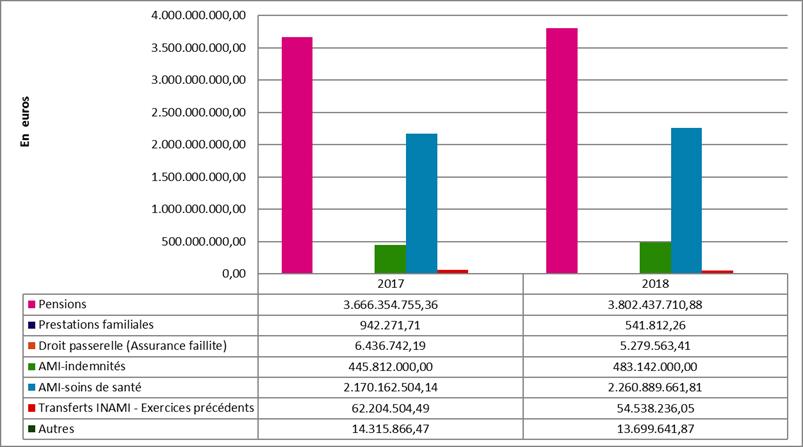 graphique des besoins à financer